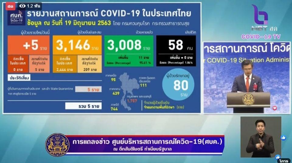แถลงข่าวโควิด-19 วันที่ 19 มิถุนายน 2563 : ยอดผู้ติดเชื้อรายใหม่ 5 ราย ผู้ป่วยรักษาอยู่ 80 ราย