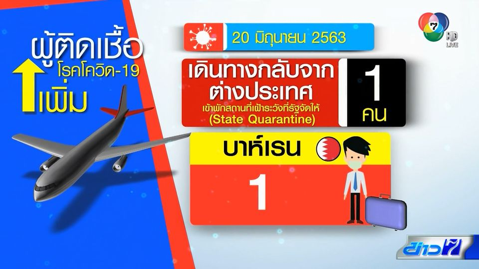 26 วันไม่พบผู้ติดเชื้อโควิด-19 ในประเทศไทย