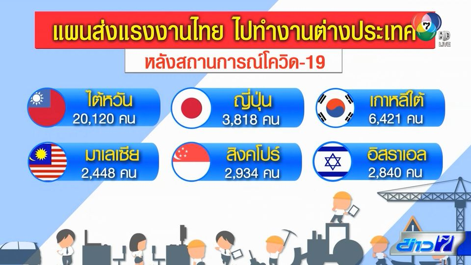 เตรียมส่งแรงงานไทยไปทำงานต่างประเทศหลังหมดโควิด-19