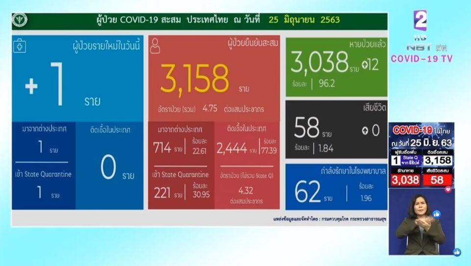 แถลงข่าวโควิด-19 วันที่ 25 มิถุนายน 2563 : ยอดผู้ติดเชื้อรายใหม่ 1 ราย ผู้ป่วยรักษาอยู่ 62 ราย