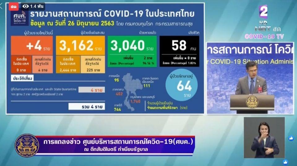 แถลงข่าวโควิด-19 วันที่ 26 มิถุนายน 2563 : ยอดผู้ติดเชื้อรายใหม่ 4 ราย ผู้ป่วยรักษาอยู่ 64 ราย
