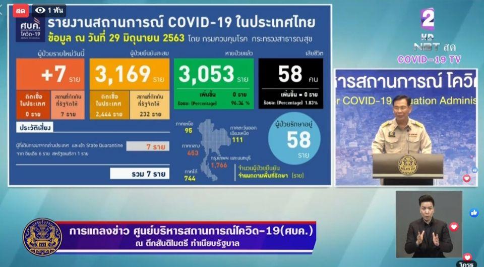 แถลงข่าวโควิด-19 วันที่ 29 มิถุนายน 2563 : ยอดผู้ติดเชื้อรายใหม่ 7 ราย ผู้ป่วยรักษาอยู่ 58 ราย