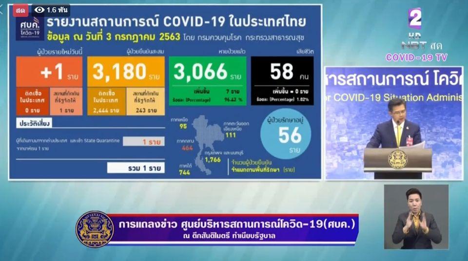 แถลงข่าวโควิด-19 วันที่ 3 กรกฎาคม 2563 : ยอดผู้ติดเชื้อรายใหม่ 1 ราย ผู้ป่วยรักษาอยู่ 56 ราย