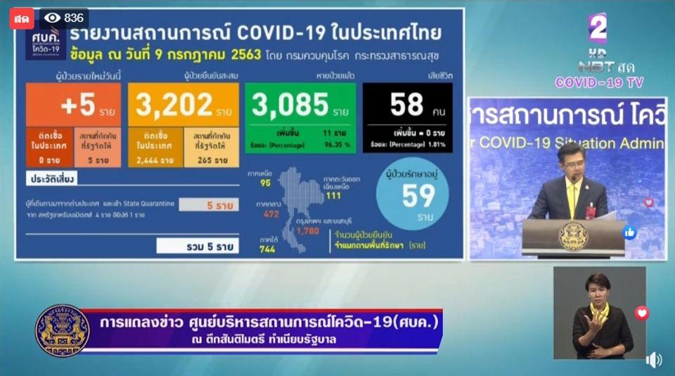 แถลงข่าวโควิด-19 วันที่ 9 กรกฎาคม 2563 : ยอดผู้ติดเชื้อรายใหม่ 5 ราย ผู้ป่วยรักษาอยู่ 59 ราย