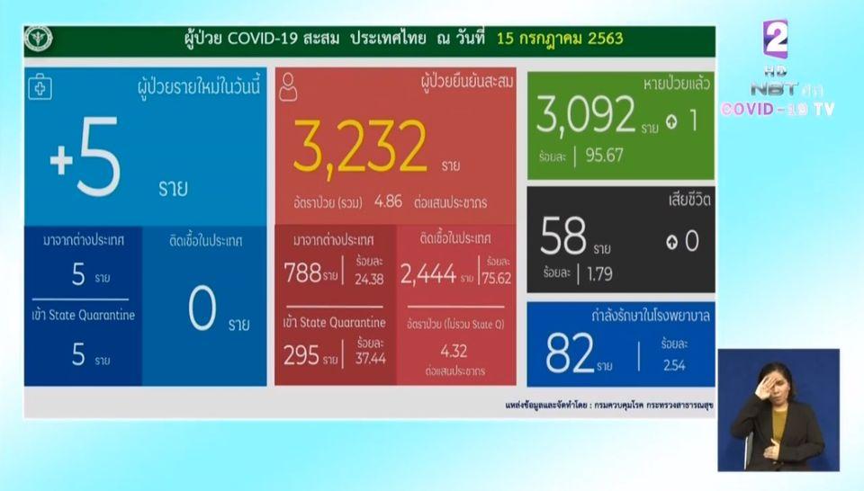 แถลงข่าวโควิด-19 วันที่ 15 กรกฎาคม 2563 : ยอดผู้ติดเชื้อรายใหม่ 5 ราย ผู้ป่วยรักษาอยู่ 82 ราย