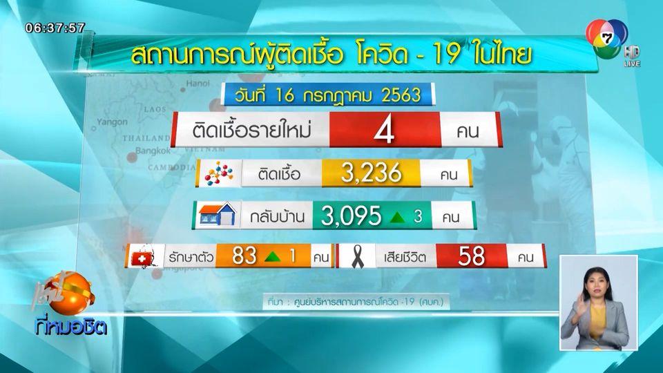 ผู้ป่วยโควิด-19 ในไทยเพิ่ม 4 คน กลับจากต่างประเทศทั้งหมด