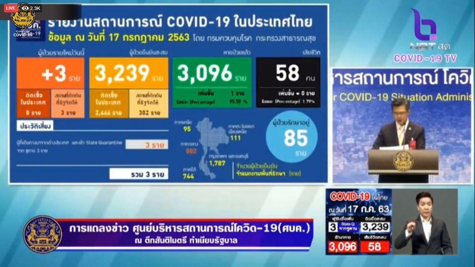 แถลงข่าวโควิด-19 วันที่ 17 กรกฎาคม 2563 : ยอดผู้ติดเชื้อรายใหม่ 3 ราย ผู้ป่วยรักษาอยู่ 85 ราย