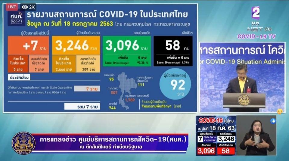 แถลงข่าวโควิด-19 วันที่ 18 กรกฎาคม 2563 : ยอดผู้ติดเชื้อรายใหม่ 7 ราย ผู้ป่วยรักษาอยู่ 92 ราย