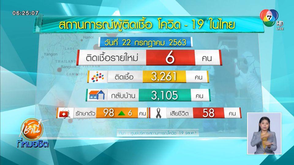 พบผู้ป่วยโควิด-19 รายใหม่ ในไทย 6 คน เป็นผู้ที่เดินทางกลับจาก ตปท.