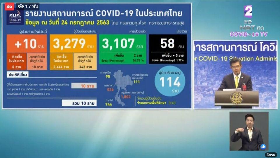 แถลงข่าวโควิด-19 วันที่ 24 กรกฎาคม 2563 : ยอดผู้ติดเชื้อรายใหม่ 10 ราย ผู้ป่วยรักษาอยู่ 114 ราย