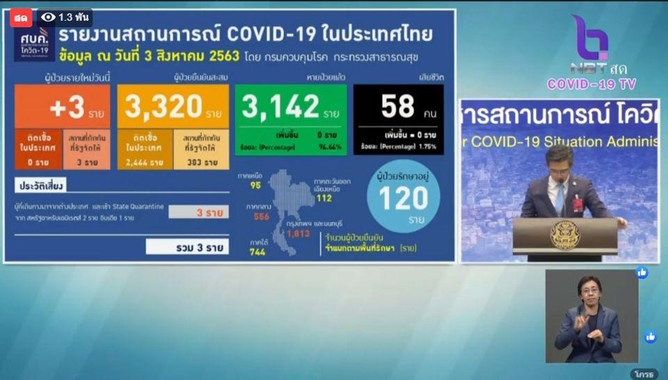 แถลงข่าวโควิด-19 วันที่ 3 สิงหาคม 2563 : ยอดผู้ติดเชื้อรายใหม่ 3 ราย ผู้ป่วยรักษาอยู่ 120 ราย