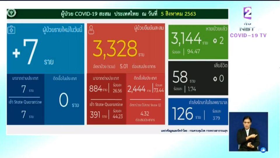 แถลงข่าวโควิด-19 วันที่ 5 สิงหาคม 2563 : ยอดผู้ติดเชื้อรายใหม่ 7 ราย ไม่มีผู้เสียชีวิตเพิ่ม