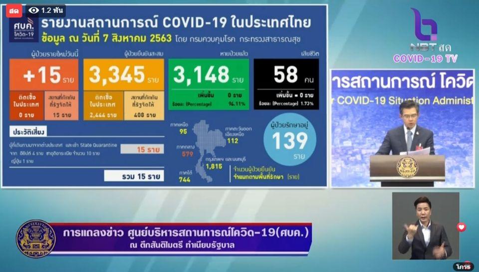 แถลงข่าวโควิด-19 วันที่ 7 สิงหาคม 2563 : ยอดผู้ติดเชื้อรายใหม่ 15 ราย ไม่มีผู้เสียชีวิตเพิ่ม