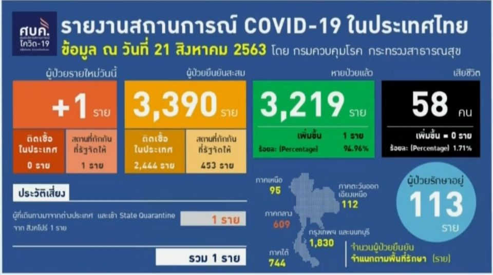 แถลงข่าวโควิด-19 วันที่ 21 สิงหาคม 2563 : ยอดผู้ติดเชื้อรายใหม่ 1 ราย ไม่มีผู้เสียชีวิตเพิ่ม