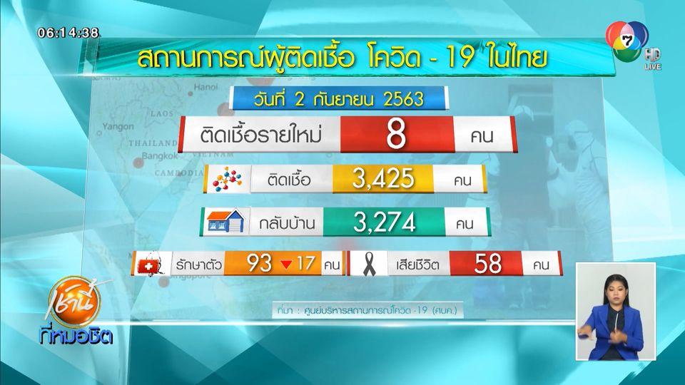 ศบค.เผยไทยพบผู้ป่วยโควิด-19 เพิ่ม 8 คน เดินทางกลับจาก 3 ประเทศ