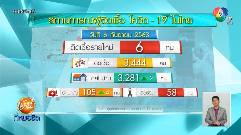 ศบค.เผยไทยพบผู้ป่วยโควิด-19 เพิ่ม 6 คน ทั้งหมดกลับจากต่างประเทศ