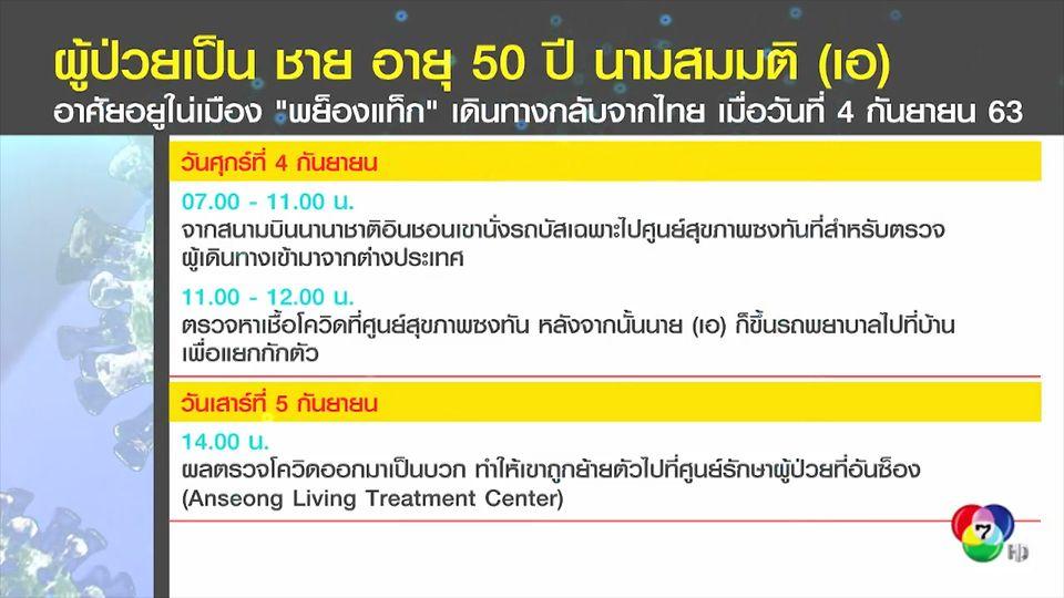 เกาหลีใต้พบชายวัย 50 ปี ติดเชื้อโควิด-19 หลังกลับมาจากไทย