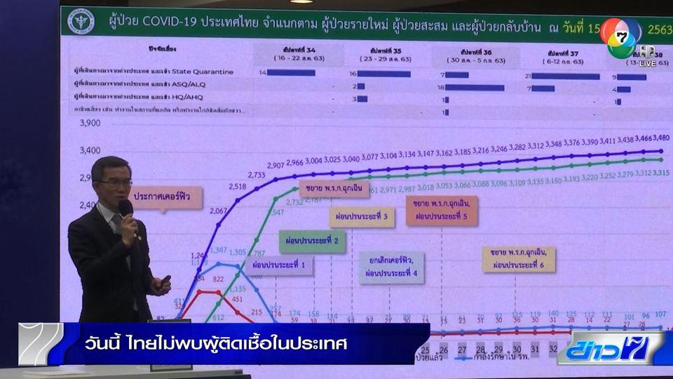 วันนี้ไทยไม่พบผู้ติดเชื้อโควิด-19 ย้ำเฝ้าระวัง 3 กลุ่มเสี่ยง
