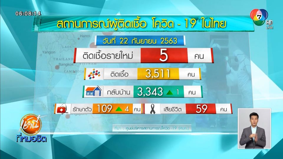 พบผู้ป่วยโควิด-19 ในไทย เพิ่มอีก 5 คน กลับจากอินเดีย และสวิตเซอร์แลนด์