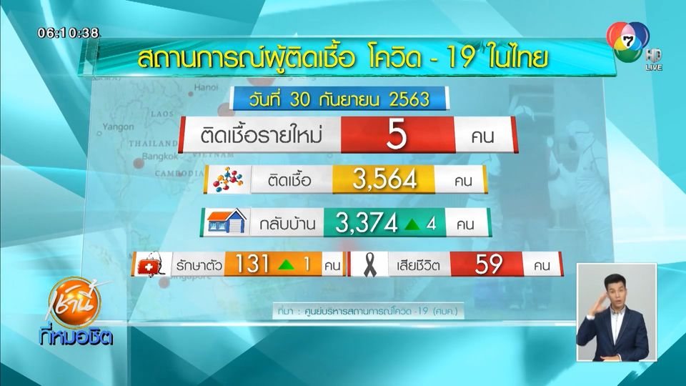 พบผู้ป่วยโควิด-19 ในไทย เพิ่มอีก 5 คน กลับจากซูดานใต้-อินเดีย-คูเวต