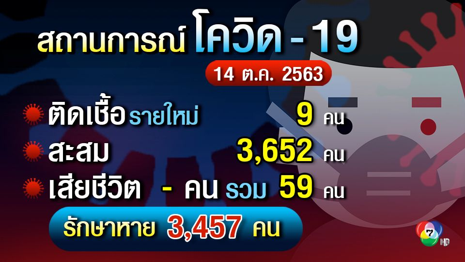 ศบค. พบผู้ติดเชื้อรายใหม่ 9 คน ทหารไทยกับจากซูดานใต้ ล็อตที่ 2 พบติดเชื้อ 3 นาย