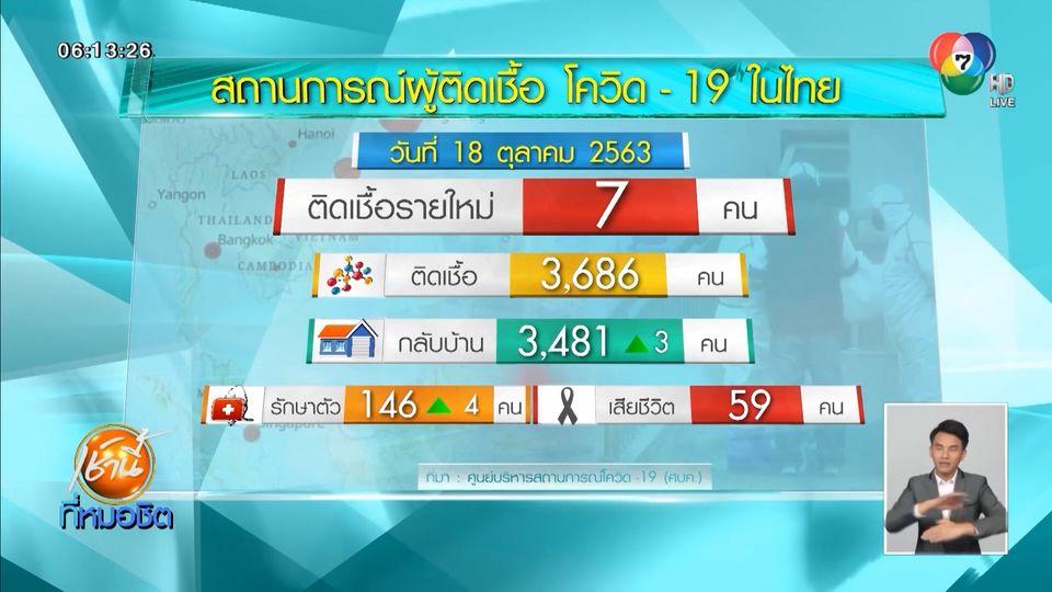 ศบค.เผยไทยพบผู้ติดเชื้อโควิด-19 เพิ่มอีก 7 คน