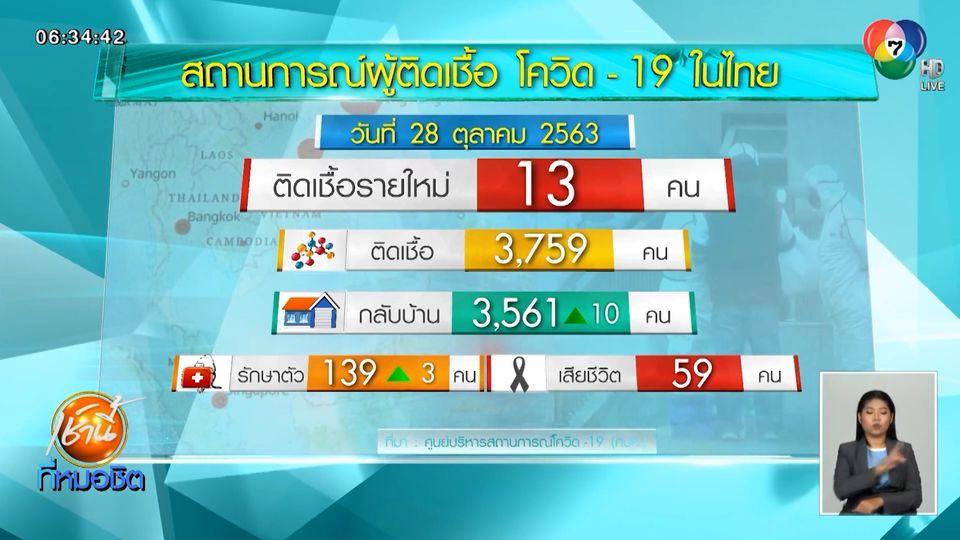 พบผู้ป่วยติดเชื้อโควิด-19 ในไทยเพิ่ม 13 คน เดินทางมาจาก 8 ประเทศ