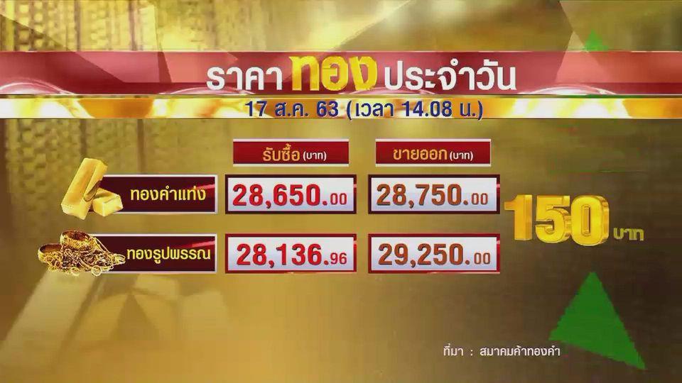 ราคาทองในประเทศยังปรับขึ้น ทองรูปพรรณขายออก 29,250 บาท
