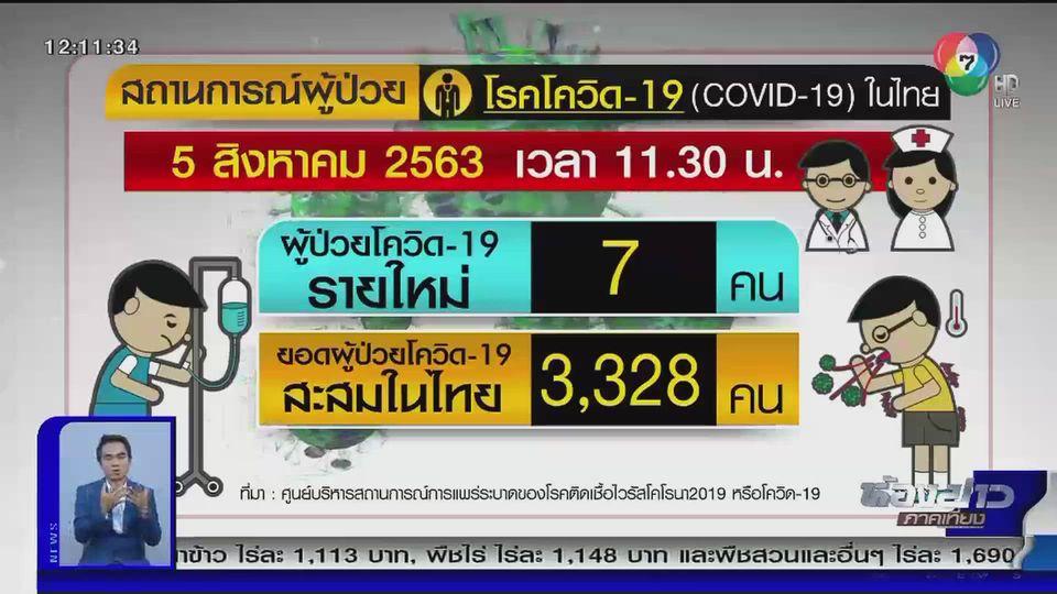ไทยพบผู้ป่วยโควิด-19 รายใหม่เพิ่ม 7 คน เป็นคนไทย 6 คน ต่างชาติ 1 คน
