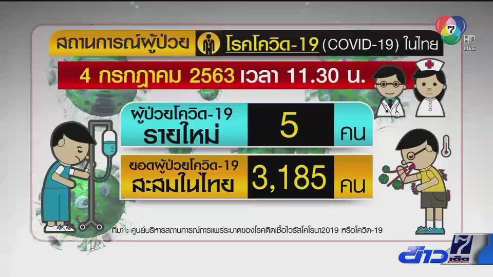 วันนี้ (4 ก.ค.) พบผู้ติดเชื้อโควิด-19 ในไทยเพิ่ม 5 คน