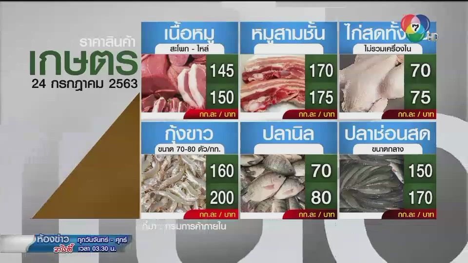 ราคาสินค้าเกษตรที่สำคัญ 24 ก.ค. 2563