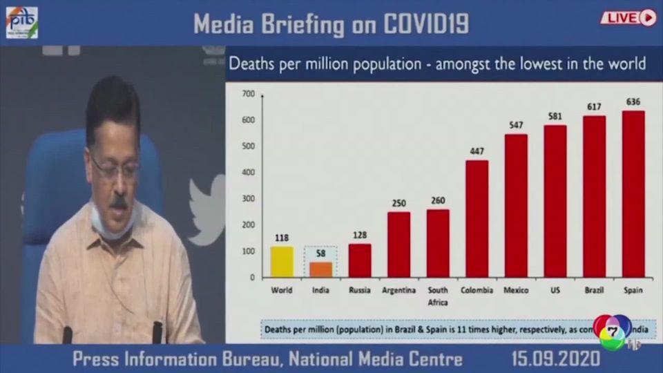 อินเดียพบผู้ติดเชื้อโควิด-19 รายใหม่เพิ่ม 1 ล้านคน ในเวลา 11 วัน