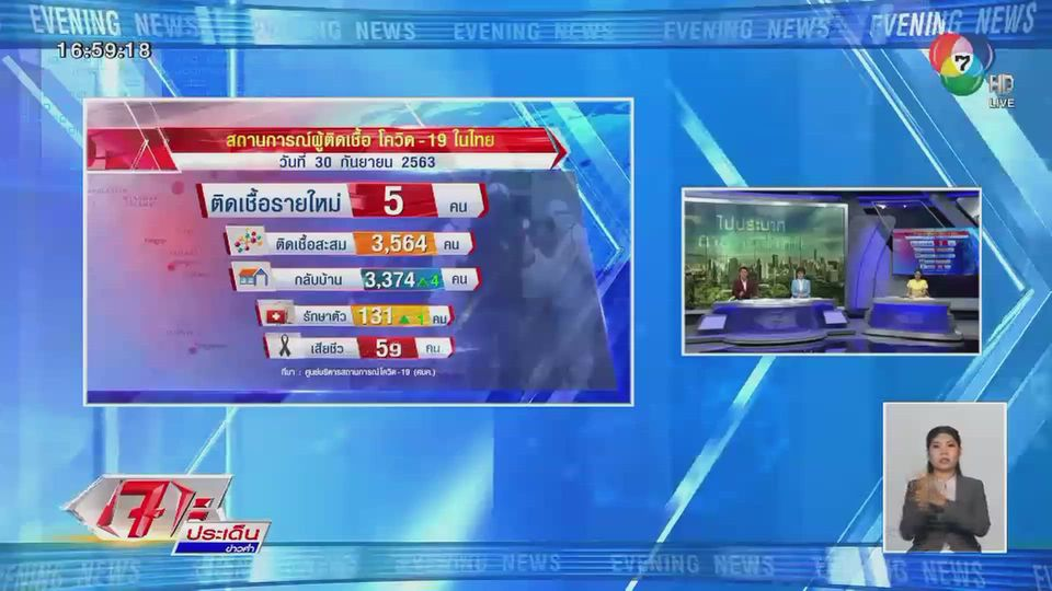 ไทยพบผู้ป่วยโควิด -19 เพิ่ม 5 คน หนึ่งในผู้ติดเชื้อเป็นทหารไทยกลับจากซูดาน