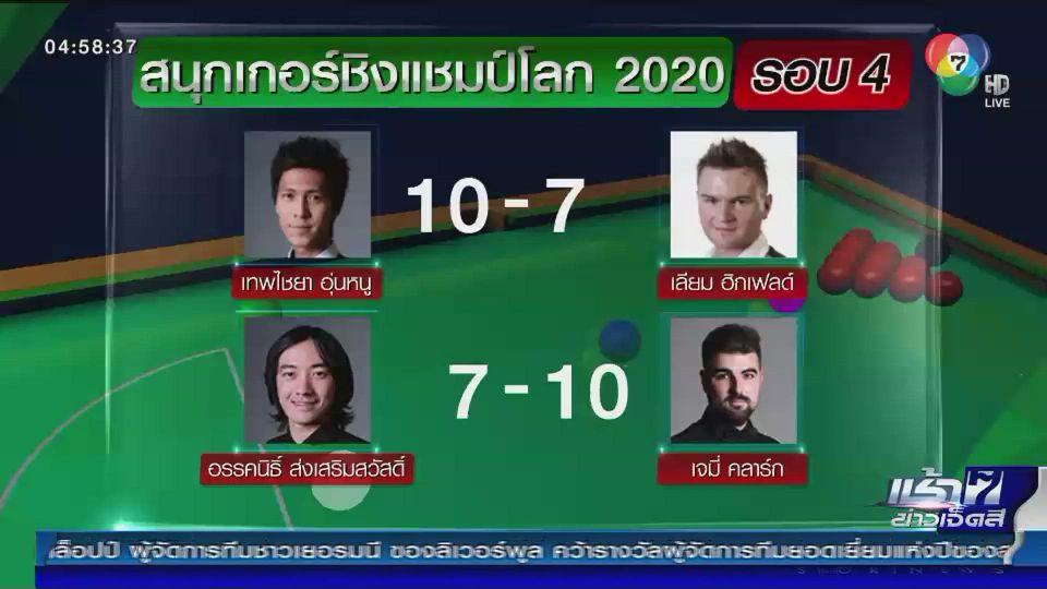 เทพไชยา อุ่นหนู ผ่านเข้าสู่รอบ 32 คนสุดท้าย สนุกเกอร์ชิงแชมป์โลก
