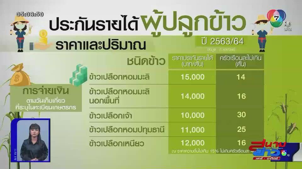 กระทรวงพาณิชย์ประกาศประกันราคาพืชเกษตร