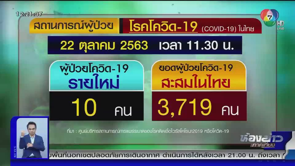 ผู้ติดเชื้อไวรัสโควิด-19 ในประเทศไทย (22 ต.ค.) มีผู้ติดเชื้อรายใหม่ 10 คน