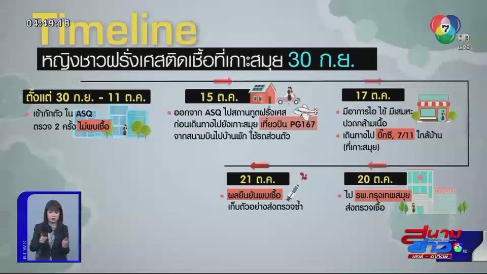 สธ.ยืนยันหญิงชาวฝรั่งเศสติดโควิด-19 จากในไทย