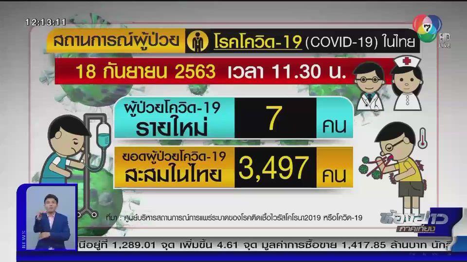 สถานการณ์โรคโควิด-19 ในไทย วันนี้ (18 ก.ย.) พบผู้ติดเชื้อรายใหม่ 7 คน