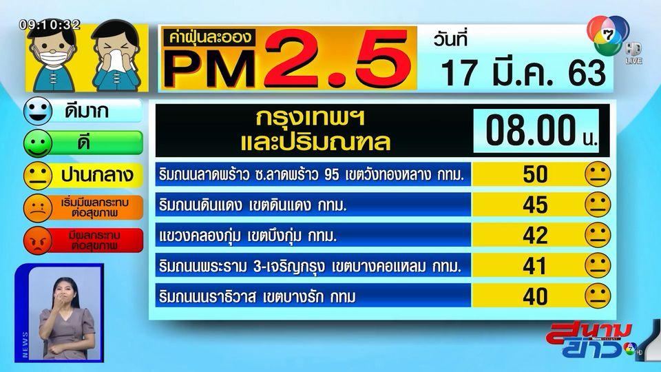 เผยค่าฝุ่น PM2.5 วันที่ 17 มี.ค.63 กทม.-ปริมณฑล ฝุ่นน้อย / เชียงราย-แม่ฮ่องสอน ยังวิกฤติ