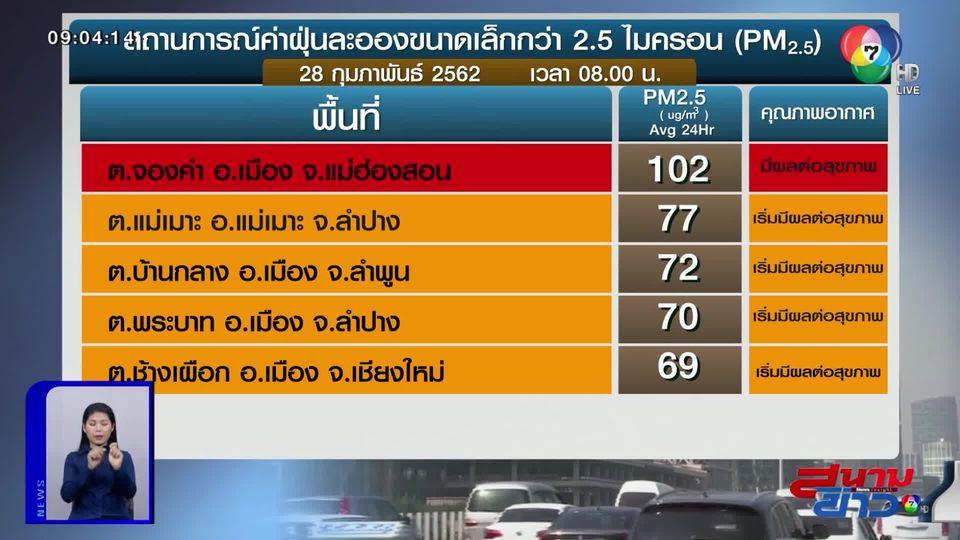 เผยค่าฝุ่น PM2.5 วันที่ 28 ก.พ.62 แม่ฮ่องสอน ขึ้นระดับสีแดง!