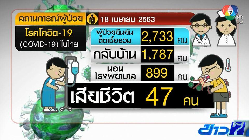 โควิด-19 ในไทยพบผู้ป่วยใหม่ 33 ราย เผยข่าวดีไม่มีผู้เสียชีวิต