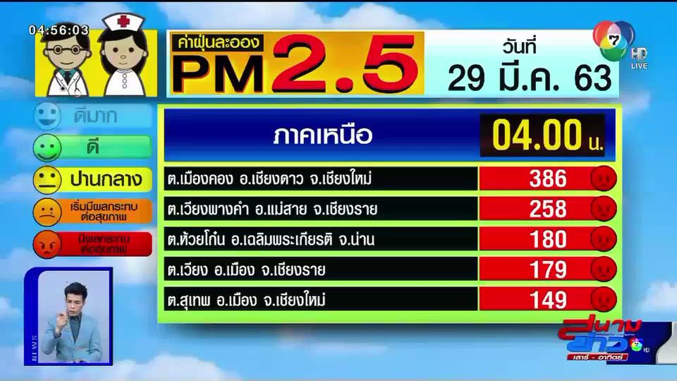 เผยค่าฝุ่น PM2.5 วันที่ 29 มี.ค.63 เชียงใหม่-เชียงราย ยังอ่วม