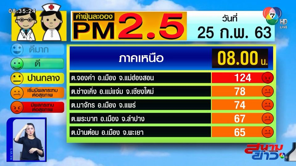 เผยค่าฝุ่น PM2.5 วันที่ 25 ก.พ.63 จ.แม่ฮ่องสอน พุ่งสูงระดับสีแดง / กทม.-ปริมณฑล เริ่มมีผลต่อสุขภาพ