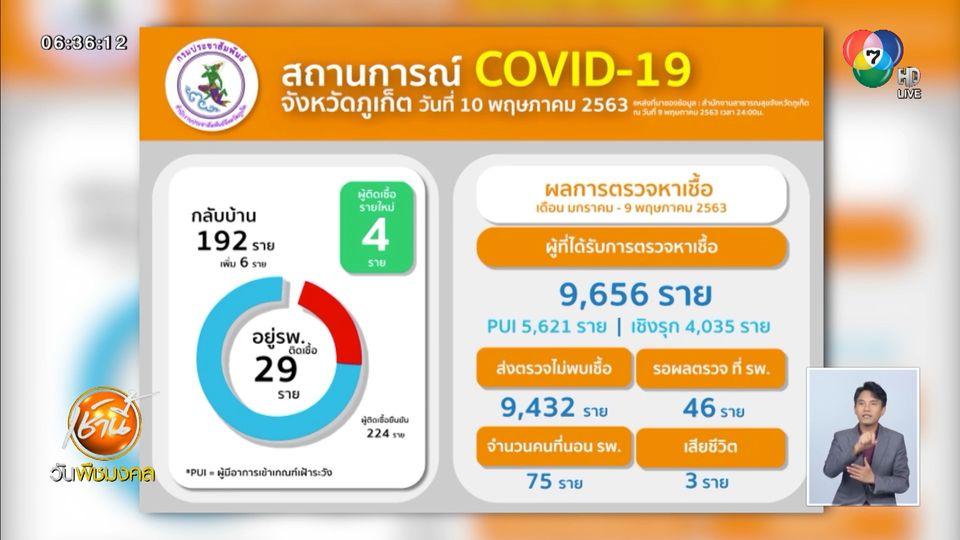 โควิด-19 ยังไม่หมด ภูเก็ตพบผู้ป่วยรายใหม่ 4 คนรวด หลังไม่มีมา 7 วัน