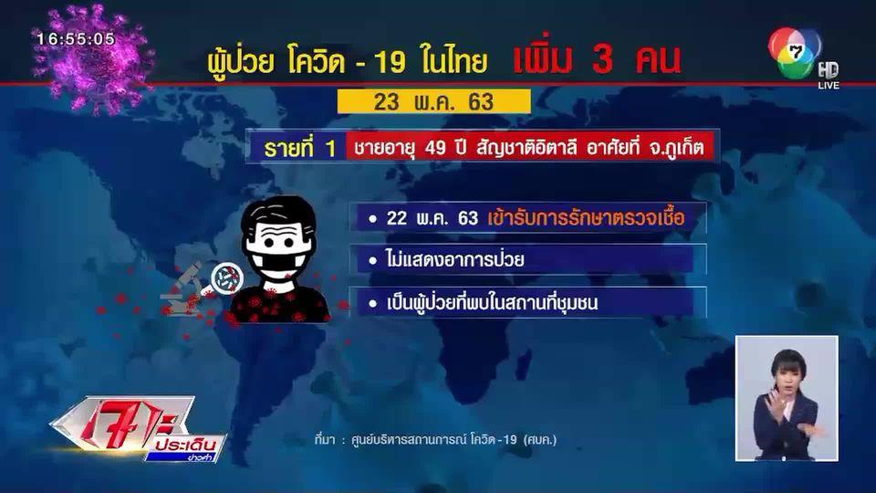 ศบค.เผยไทยมีผู้ติดเชื้อเพิ่ม 3 คน ไม่มีผู้เสียชีวิตเพิ่ม หนึ่งในผู้ป่วยไม่มีอาการแสดง