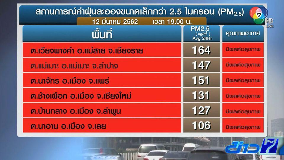ภาคเหนือค่าฝุ่น PM2.5 วิกฤตหนัก หลายจังหวัดอยู่ในระดับสีแดง