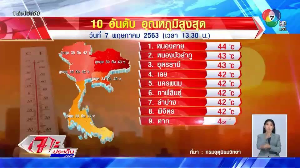 กรมอุตุฯ เผย ประเทศไทยร้อนจัด หนองคายครองแชมป์ร้อนสุด 44 องศาฯ