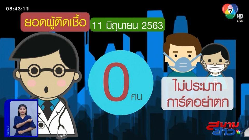 ข่าวดี! ยอดผู้ติดเชื้อโควิด-19 ในไทย รายใหม่เป็นศูนย์