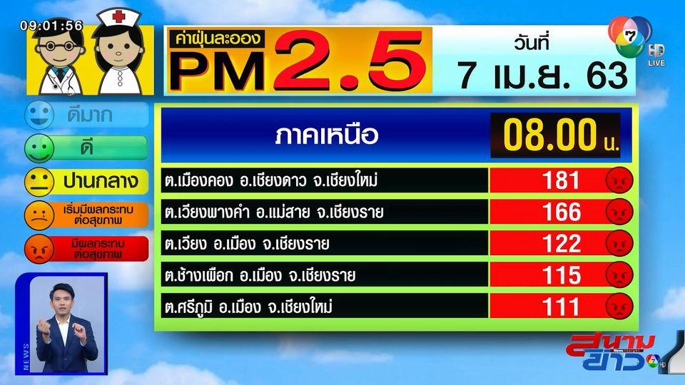 เผยค่าฝุ่น PM2.5 วันที่ 7 เม.ย.63 ฝุ่นภาคเหนือลดลง แต่ยังคงระดับกระทบต่อสุขภาพ