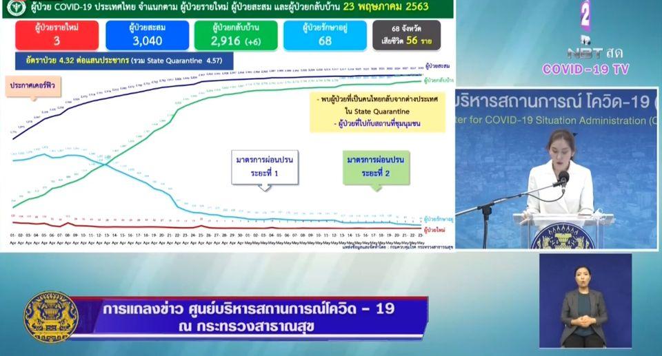 แถลงข่าวโควิด-19 วันที่ 23 พฤษภาคม 2563 : วันนี้ผู้ติดเชื้อรายใหม่ 3 ราย ผู้ป่วยรักษาอยู่ 68 ราย